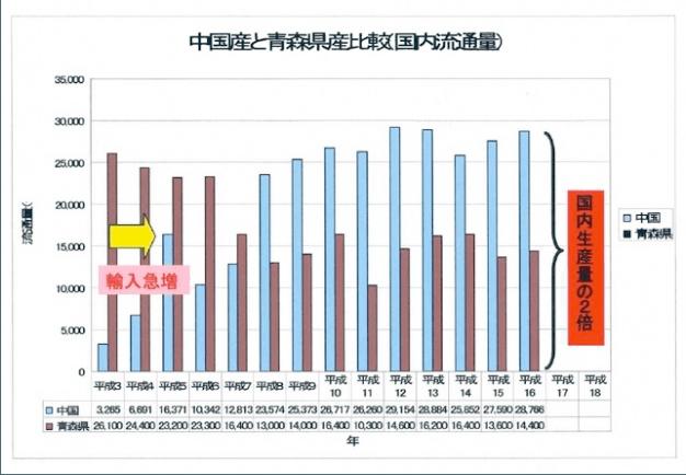 中国産と青森県産比較